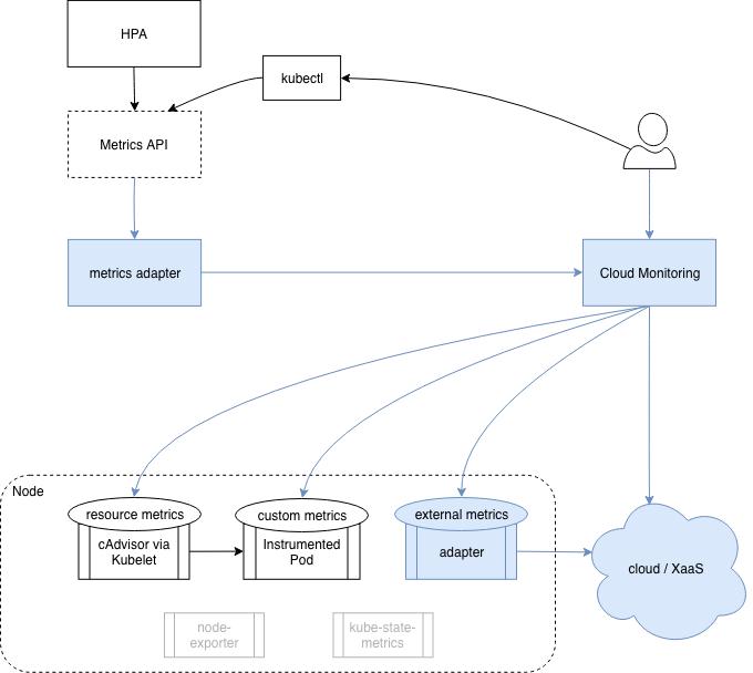 Kubernetes Metrics and Monitoring